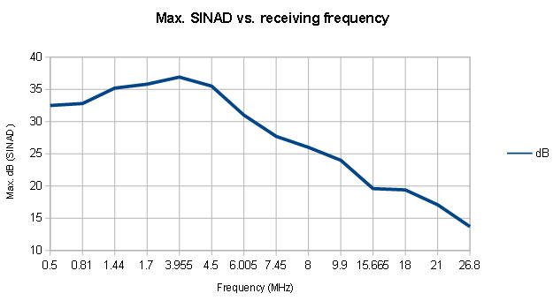 The maximum SINAD values versus the receiving frequency on medium- and shortwave