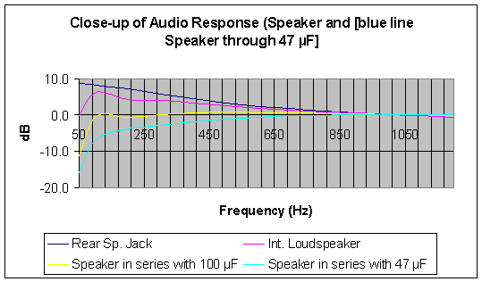 A close-up diagram of the AF frequency response at very low frequencies