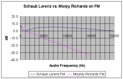 The Audio Response in Morphy Richards 27024 compared to Schaub-Lorenz Touring T60
