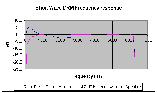 Frequency response in short-wave DRM mode