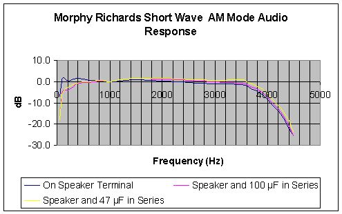 Frequency response in short-wave AM mode